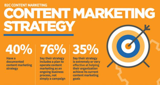 5 Reasons Why Entrepreneurs Need Content Marketing