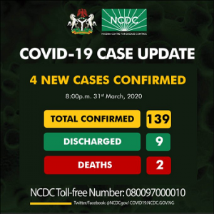 COVID-19: Nigeria confirms four new cases, toll rises to 139