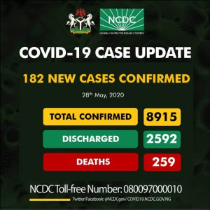 182 new cases of COVID-19 confirmed in Nigeria