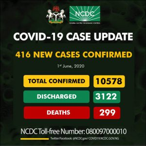 416 new cases of COVID-19 confirmed in Nigeria