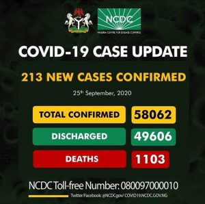 COVID-19: NCDC confirms 213 new cases, total now 58,062