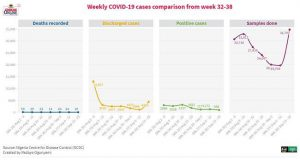 COVID-19: Nigeria recorded low cases, deaths, more recoveries last week