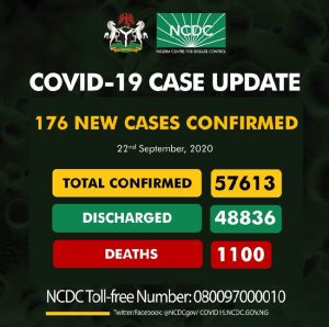 Nigeria confirms 176 new COVID-19 cases, total now 57,613