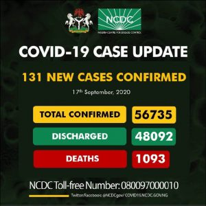 Nigeria records 131 new COVID-19 cases, total now 56,735