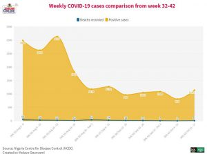 COVID-19: Nigeria discharged 4,850 last week, highest figure in four weeks