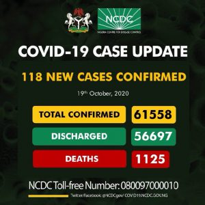 NCDC confirms 118 new COVID-19 cases, total now 61,558
