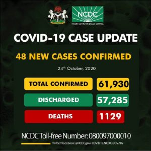Nigeria confirms 48 new cases of COVID-19, total rises to 61,930