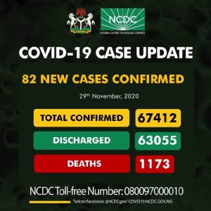 NCDC confirms 82 new cases of COVID-19, total now 67,412