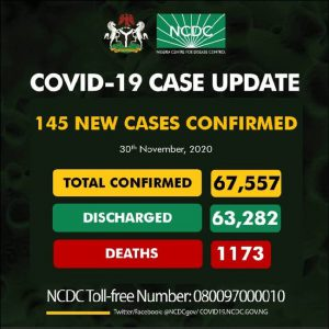 Nigeria confirms 145 new cases of COVID-19, total now 67,557
