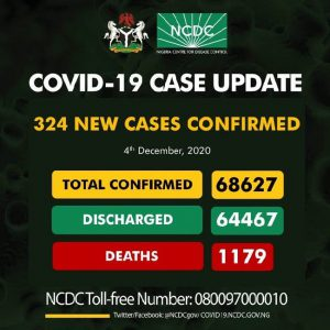 Nigeria records 324 new cases of COVID-19, total now 68,627
