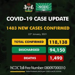 NCDC confirms 1,483 new COVID-19 infections, total now 118,138