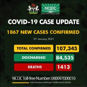 Nigeria confirms 1,867 new COVID-19 cases, total now 107,345
