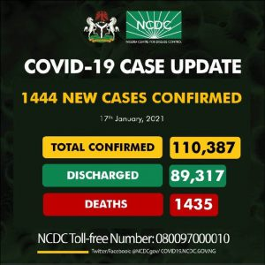 Nigeria records 1,444 new COVID-19 cases, total now 110,387