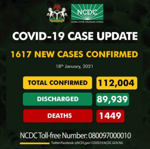 Nigeria Records 1617 Fresh Cases Of Coronavirus