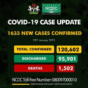 Nigeria records 1,633 new COVID-19 infections, total now 120,602