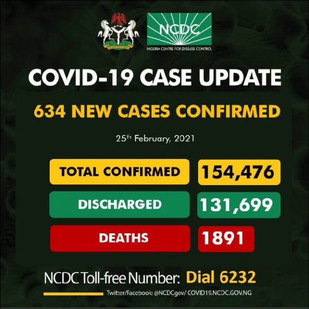 Nigeria records 634 new COVID-19 infections, total now 154,476