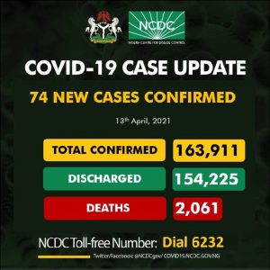 Nigeria records 74 new COVID-19 infections, total now 163,911