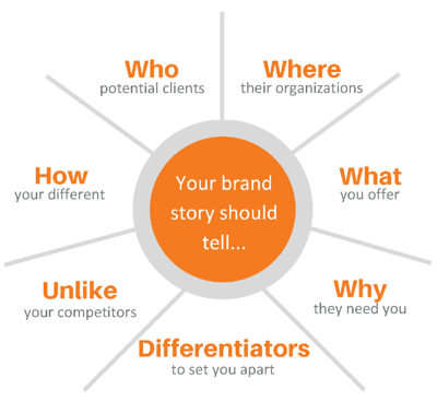 7 Elements of a Cohesive Brand Messaging & Identity Strategy